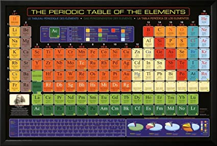 Amazon periodic table of elements framed poster 38 x 26in periodic table of elements framed poster 38 x 26in urtaz Gallery