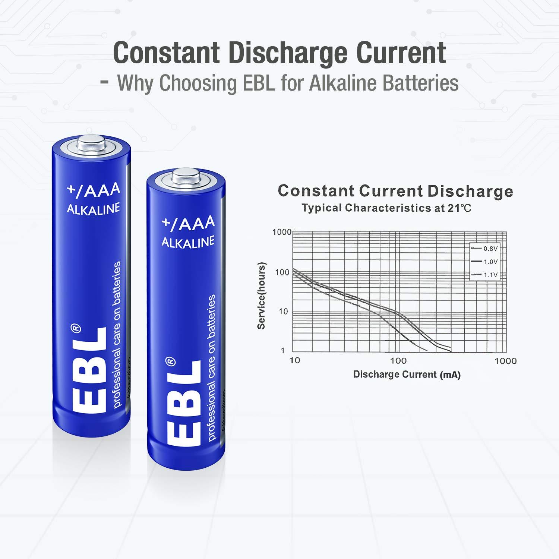 EBL Alkaline AAA Batteries, 10 Year Shelf Life 1.5V Triple A Alkaline Super Batteries, Long-Lasting, Anti-leakage & Anti-circuit Design (28-Pack)
