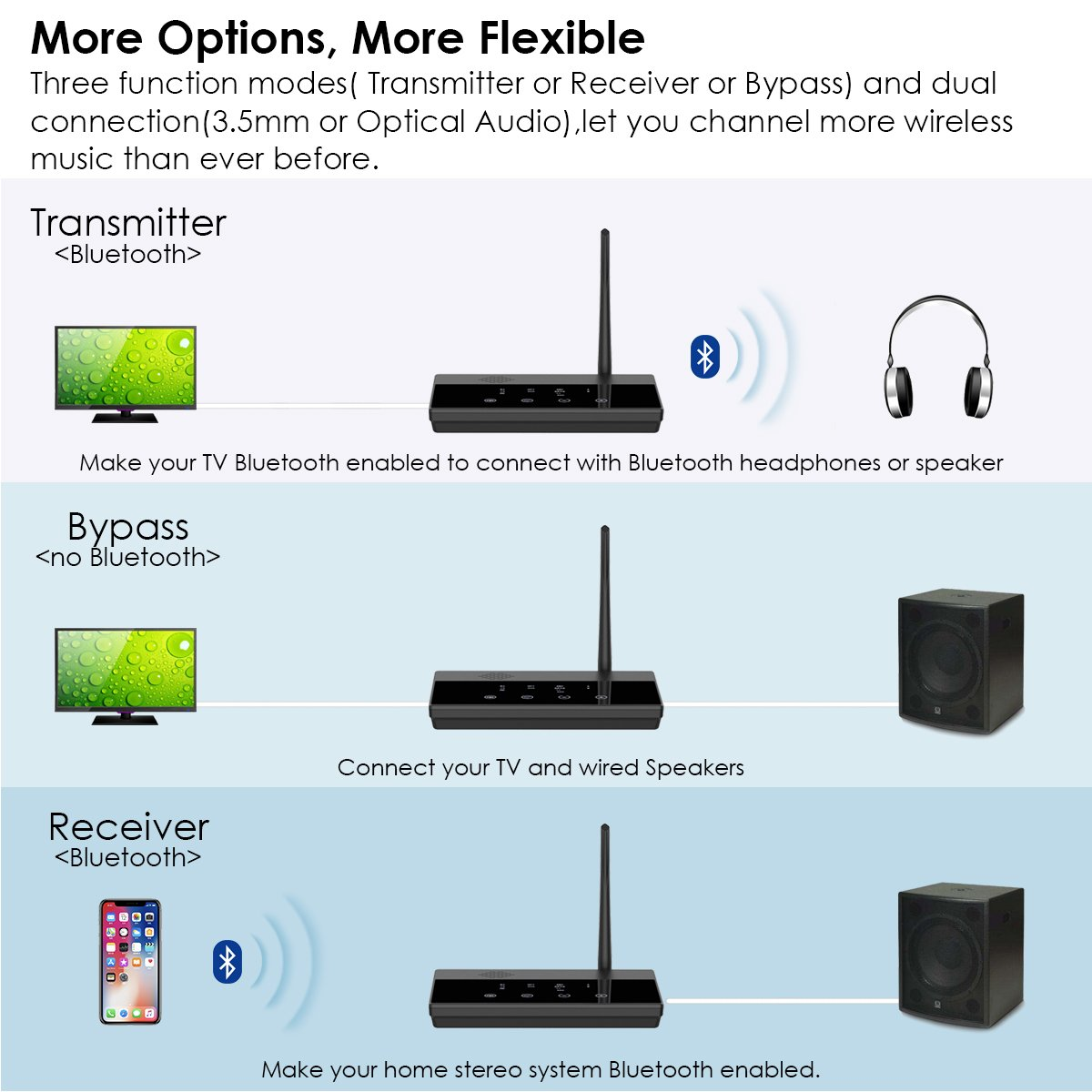 Besign Long Range BE-RTX Bluetooth Transmitter and Receiver, Digital Optical TOSLINK and 3.5mm Wireless Audio Adapter for TV/Home Stereo System - Aptx, Aptx Low Latency [2-Year Warranty] by BESIGN (Image #2)