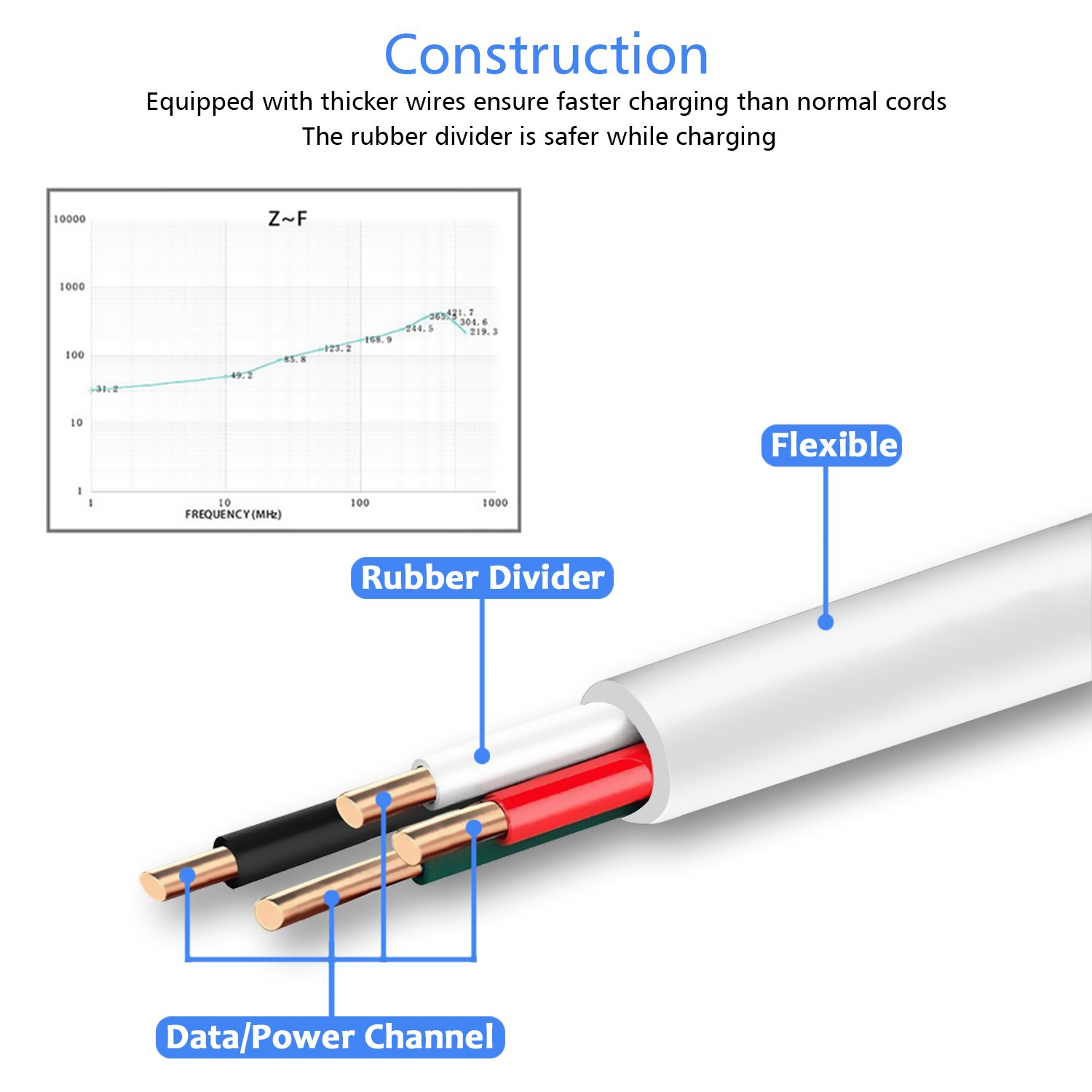 Micro Usb Charger Cable 15 Ft Durable Extra Long Apple Wiring Diagram Further Wires Nest 20 Charge Cord High Charging Speed For Android Windows