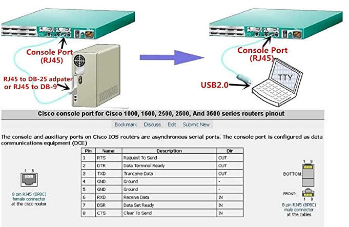 amazon com 2 pack 12ft usb rj45 console cable sourcingbay 3 6m ftdi rh amazon com