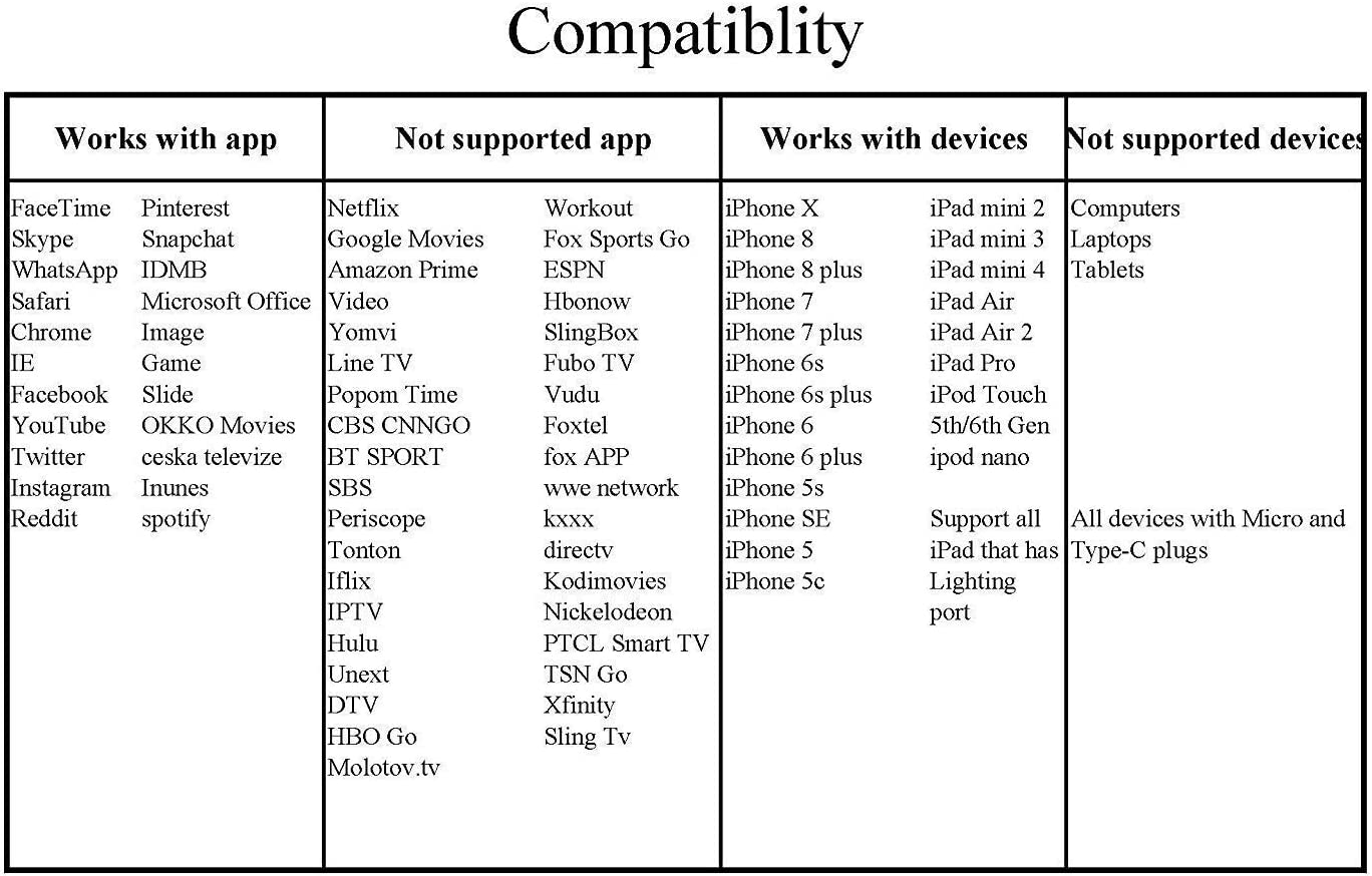CHEAXICS - Cable HDMI para iPhone X, 8, 7, 6, 5, iPad, iPod, Adaptador AV Digital, Conector AV de Audio 1080P Plug and Play: Amazon.es: Electrónica