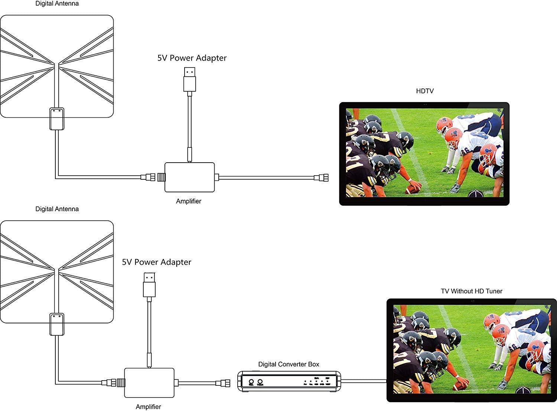 Antena HDTV, antena HDTV amplificada para interiores Alcance de 50 millas con amplificador desmontable Amplificador de señal y cable coaxial de alto rendimiento: Amazon.es: Informática