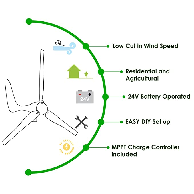 Automaxx Windmill 1500W 24V 60A Wind Turbine Generator kit  MPPT charge  controller included + automatic and manual braking system & Amp meter  DIY