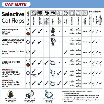 Cat mate microchip cat flap white 360w amazon pet supplies fandeluxe Choice Image