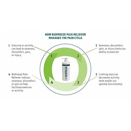 Amazon.com: Biofreeze Pain Relief Gel for Arthritis, 32 oz. Bottle ...