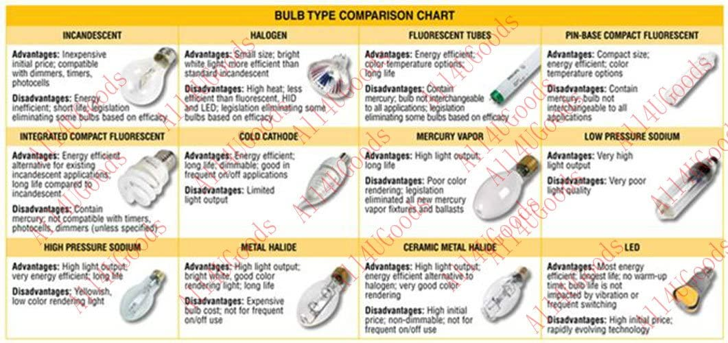 T5 Ballast Philips Advance 2 Bulb Electronic High Output Fluorescent 120-277V 54 Watt For Operating 1 or 2 F54T5//HO or F49T5//HO lamps High Power Factor Programmed Start