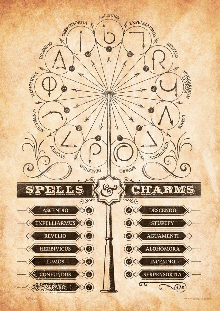 picture regarding Printable Harry Potter Spells identify MightyPrint Harry Potter Spells and Charms 17 x 24 Wall Artwork Decor Following Production High quality Print