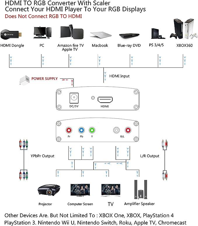 HDMI a YPbPr Componente | 4 K HDMI a RGB adaptador convertidor con fuente de alimentación | vídeo y R/L Salida de Audio para MacBook Apple TV Amazon Fire TV Blu-ray DVD