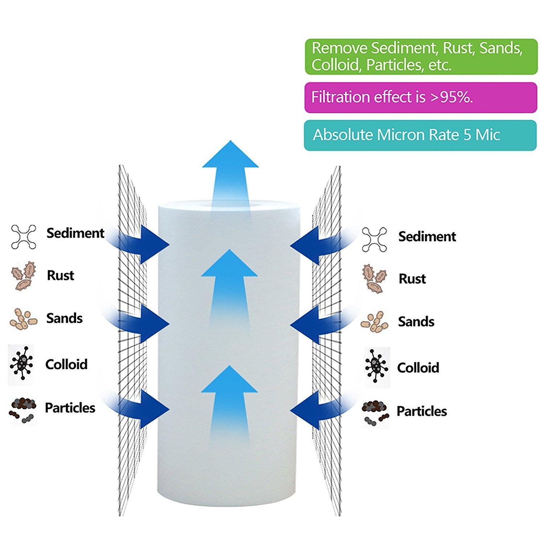 AquaHouse Assainisseur deau s/édiment pr/é-filtre syst/ème de remplacement de la cartouche AH-SED105BB-WS
