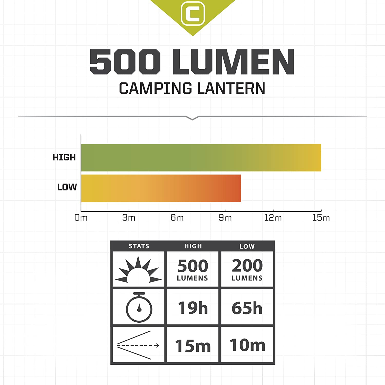 core 500 lumen cree led battery lantern two modes