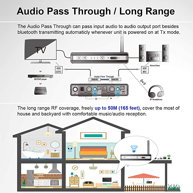 Alead Nolan TRX HDM2 Wireless Home HD MultiLinks Stereo Audio Transmitter and Receiver (A2DP), Transmisor audio Nolan TRX HDM2 Wireless Home HD ...