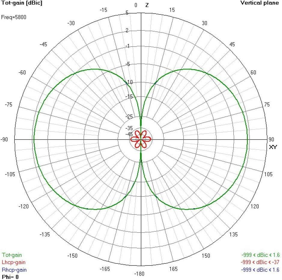 Lumenier Antena AXII Stubby 5,8 GHz LHCP SMA | FPV Racer ...