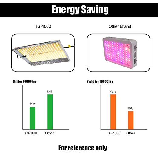 MARS HYDRO Dimmable TS 1000W LED Grow Lights for Indoor Plants Sunlight  Spectrum with IR 3x3ft Veg and 2 5x2 5ft Flower Higher Yield Energy  Efficient