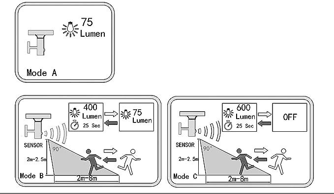 Lumisky Wall Aplique Solar multifunción con Detector de Movimiento Thy LED de 18 cm, Negro, 16 x 16 x H17: Amazon.es: Jardín