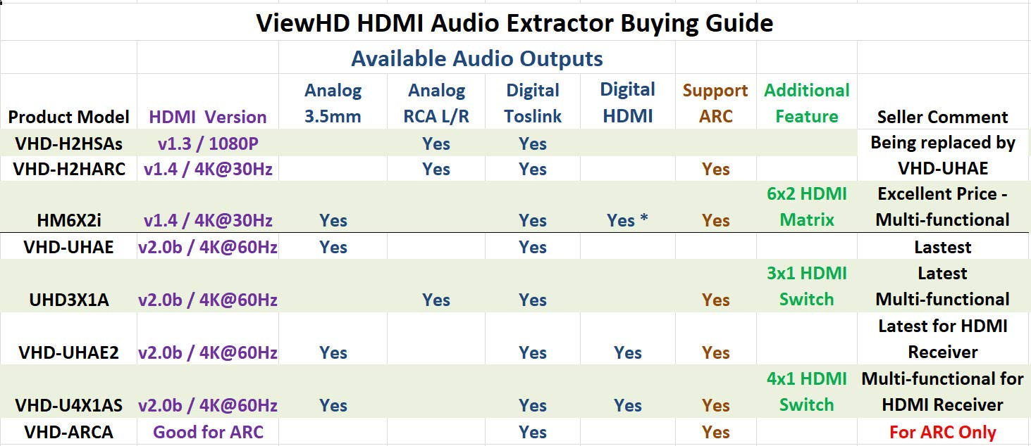 ViewHD UHD 18G HDMI Audio Extractor/Splitter Support HDMI v2.0 | HDCP v2.2 | 4K@60Hz | HDR | ARC | 3.5MM Analog Audio Output | Toslink Optical Audio Output | HDMI Audio Output | Model: VHD-UHAE2 by ViewHD (Image #2)