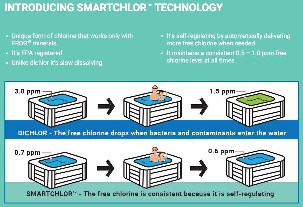 Spa Frog @ease Replacement SmartChlor Chlorine Cartridge - 3 Pack