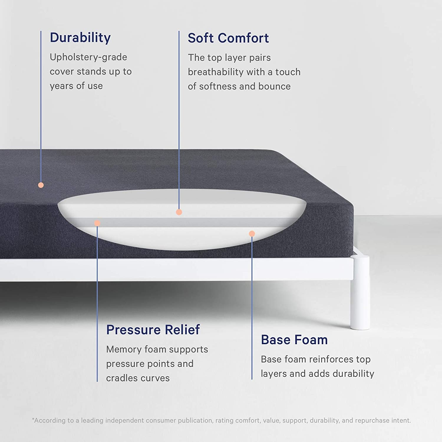 Casper Sleep Essential Mattress, Queen 8.5