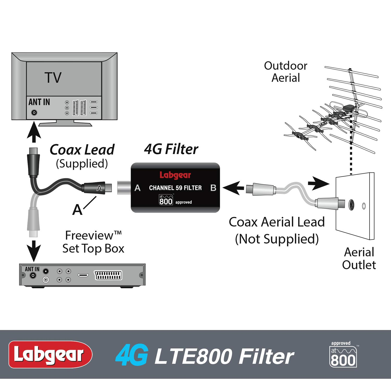 Labgear F4GAHS Official at800 Approved 4G Filter