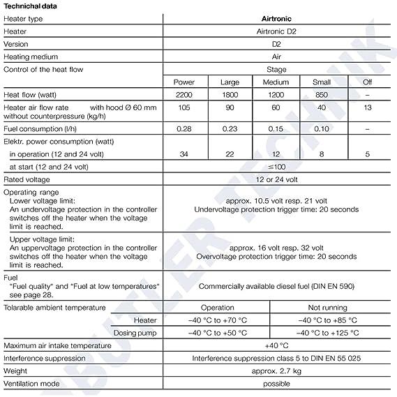 Eberspacher 12v D2 801 Airtronic Diesel Night Heater - Full Kit
