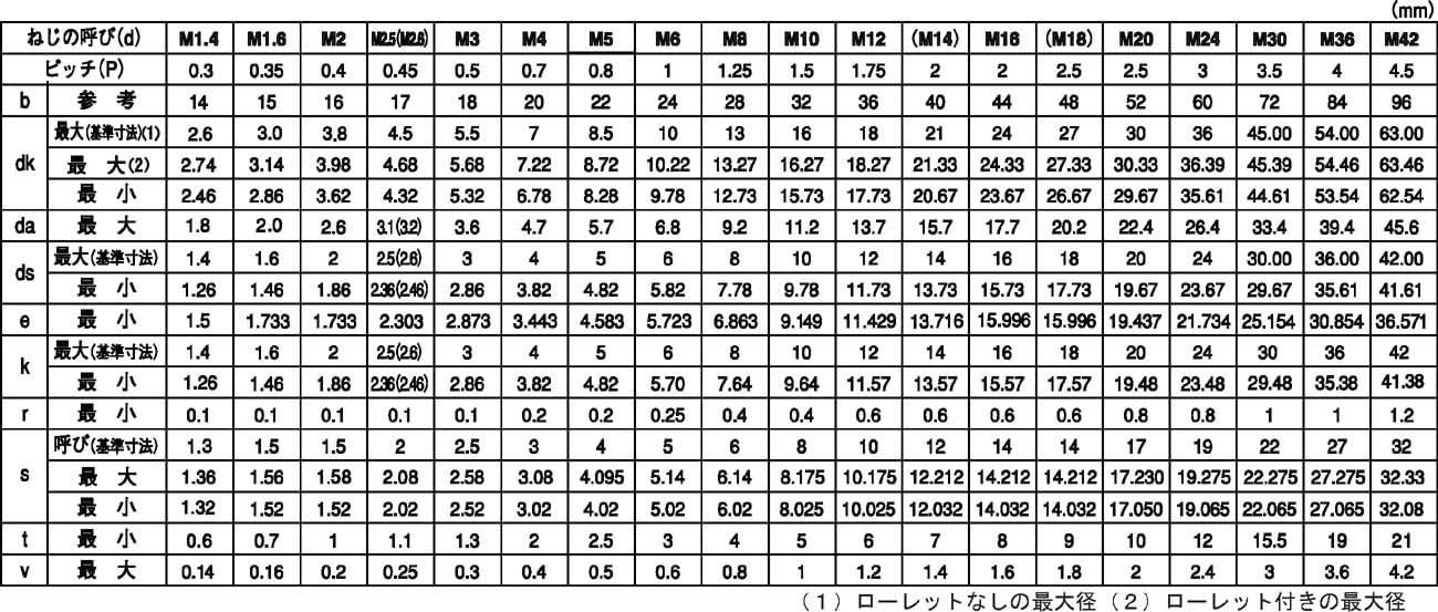 CAP 材質(SUS310S) 規格(6X10) 入数(200)