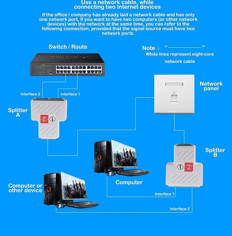 CERRXIAN NEW RJ45 Splitter Adapter, Ethernet Cable Splitter Cat5, Cat5e,  Cat6, Cat7, RJ45 Network Extension Connector Ethernet Cable Sharing Kit