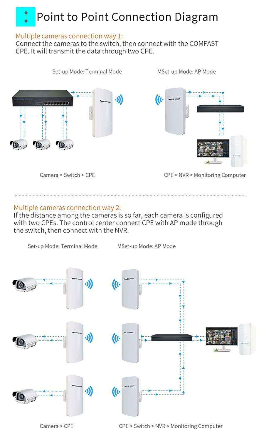 Comfast Cf E120a Outdoor Wifi Coverage 300mbps 58ghz Computer Diagram Connection For Two Electronics