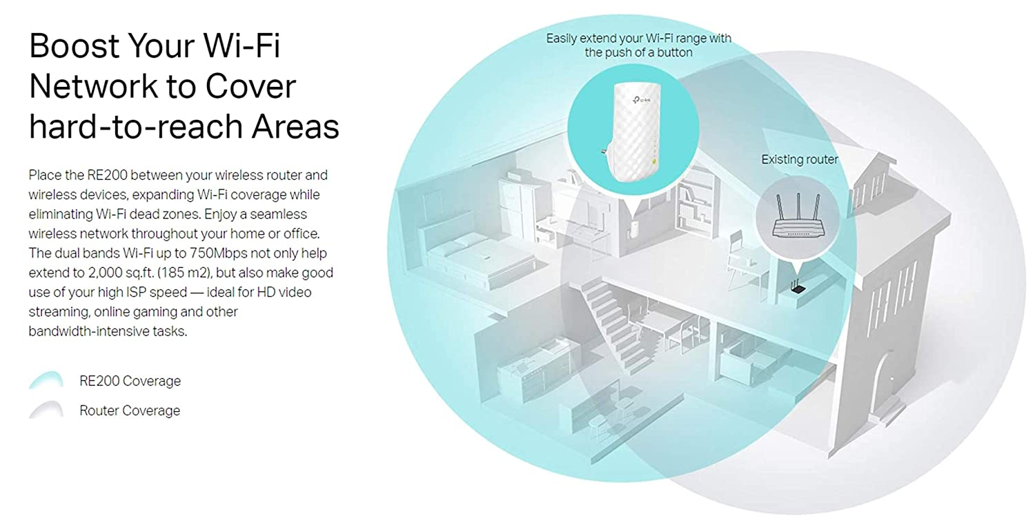 Tp Link Ac750 Dual Band Wifi Range Extender Repeater Wireless Office Network Diagram Access Point W Mini Housing Design Extends To Smart Home Alexa Devices Re200