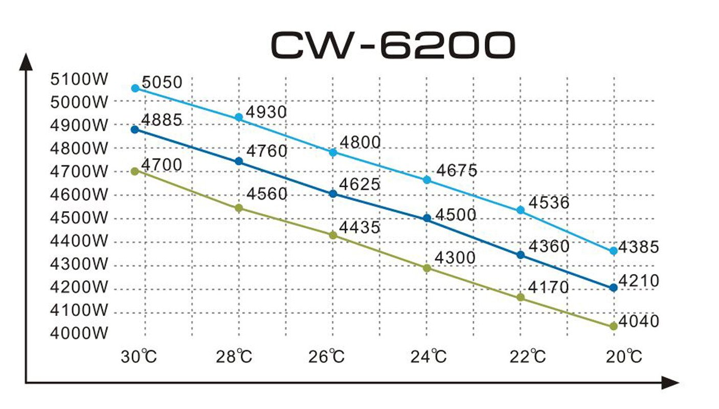 Industrial Water Chiller Cool Laser Tube Laser Diode Solid-state Laser CW-6200AN: Amazon.com: Industrial & Scientific