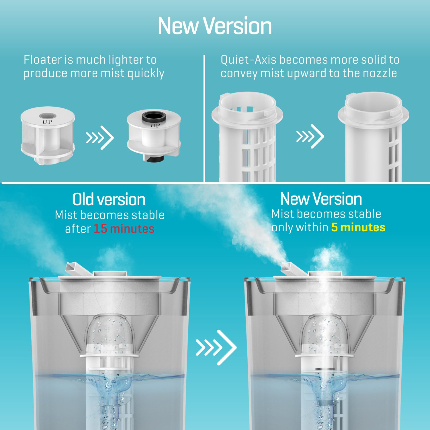 UPGRADED Filter Free Ultrasonic Cool Mist Humidifier for Bedroom (2.5 Liter)
