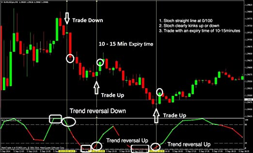 777 binary option trading signals review orgthreads7703reqbinary optionsxposed