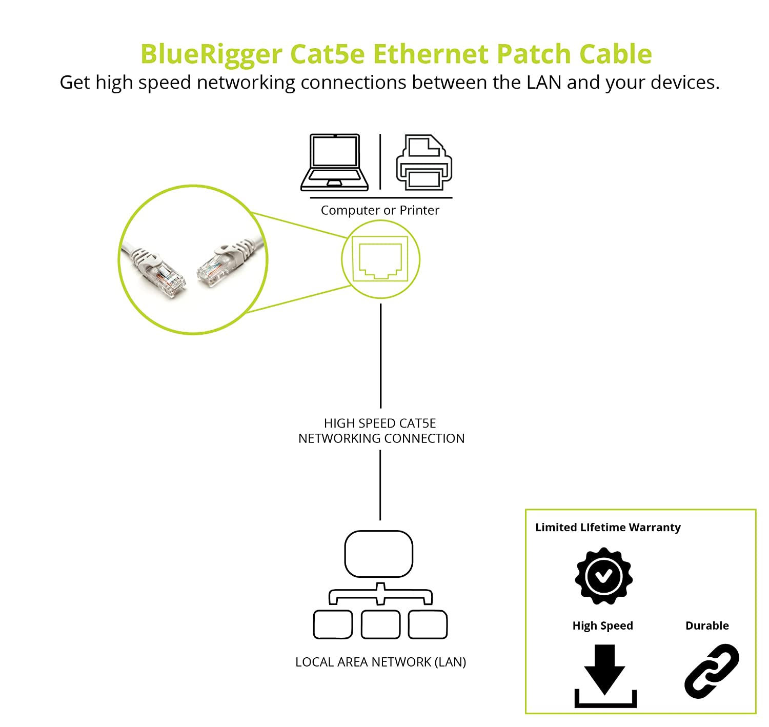 Bluerigger Rj45 Cat5e Ethernet Patch Cord Lan Network Cable 6 Feet Large Cat5 Wiring Diagrams White Computers Accessories