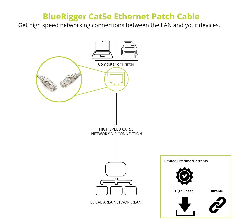 Amazon.com: BlueRigger Cat5e Ethernet Patch Cable (6 Feet, White):  Computers & Accessories