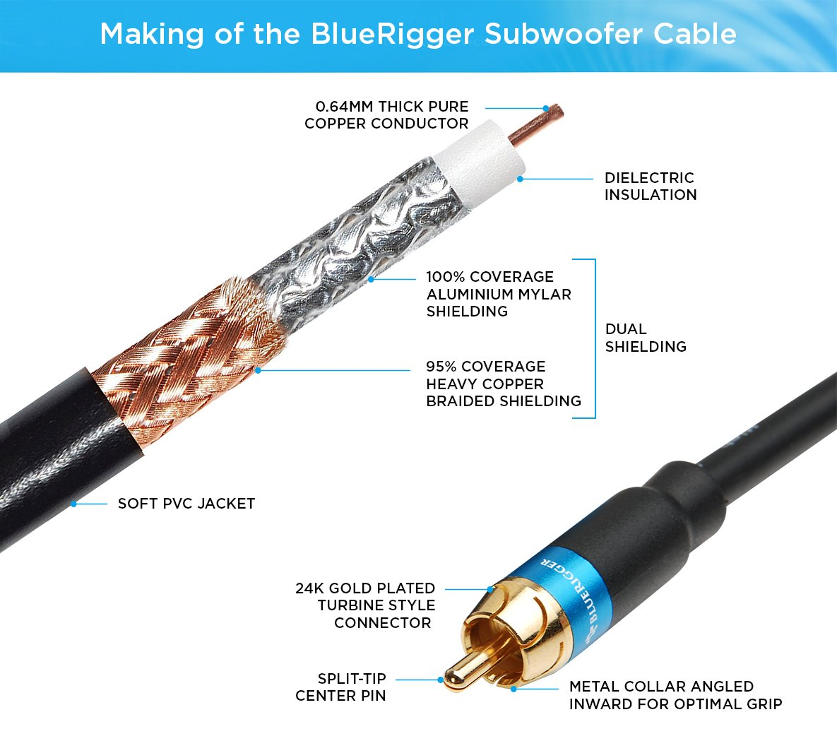 BlueRigger Cable de Audio RCA para Subwoofer Doble blindaje y Conectores enchapados en Oro: Amazon.es: Electrónica