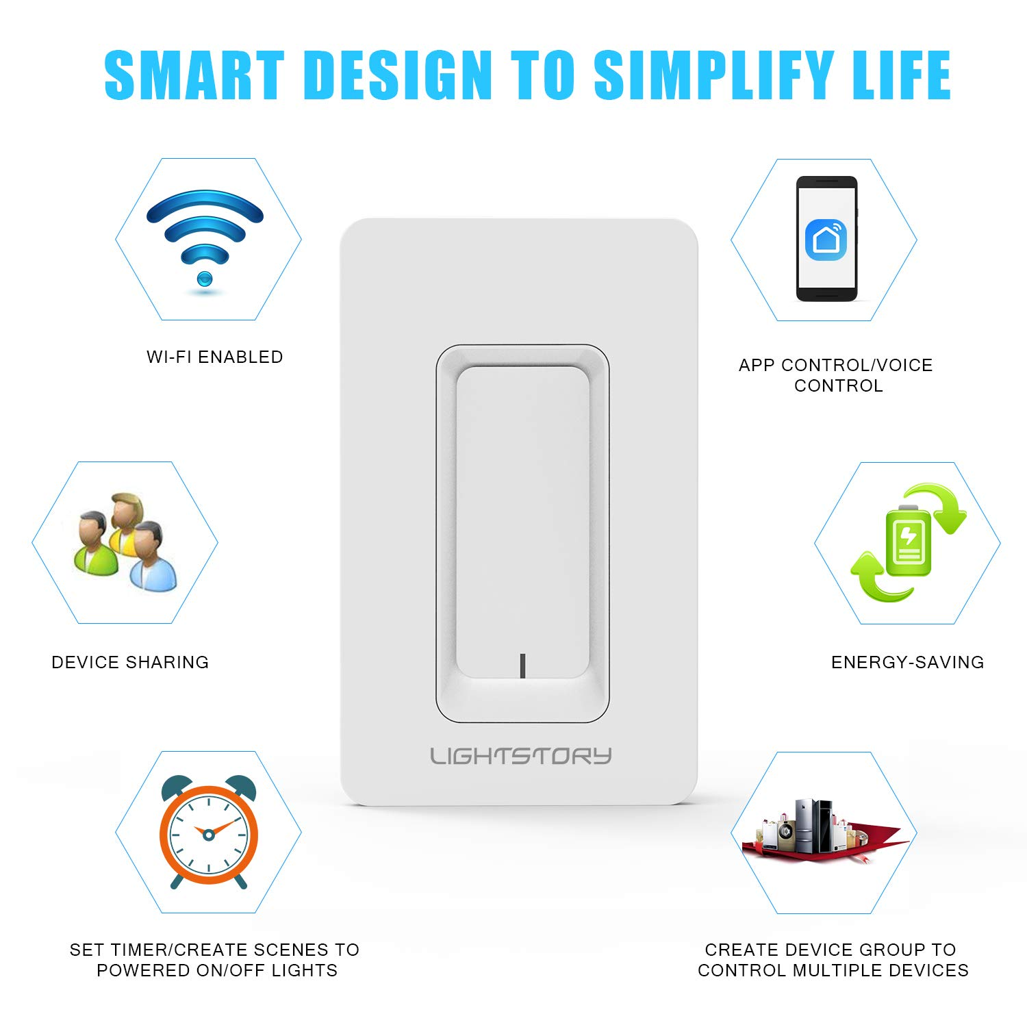 LIGHTSTORY WT02s Wi-Fi Light Remote Control Smart, Wireless Wall Switch No  Hub Required, Compatible with Alexa, Google Assistant, IFTTT), White