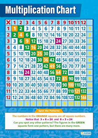 Amazon Multiplication Chart Classroom Posters For