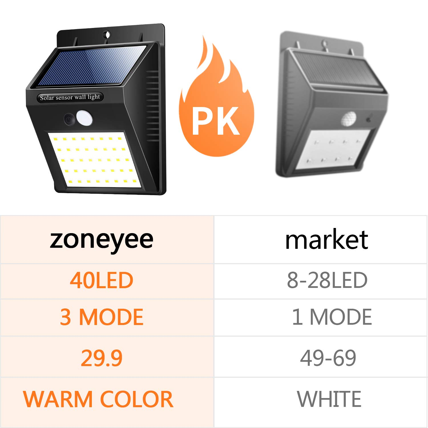 with 3 Modes for Outdoor Light,Detection Sensor Light Automatic Secure Crime Prevention Water Night Light /…(Warm Color) zoneyee Solar Lights Outdoor 40 Led 4 Pack