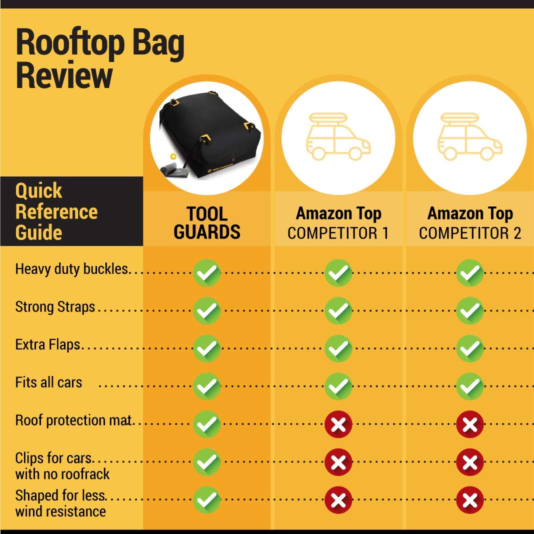 Car Top Carrier Roof Bag + Protective Mat - 100% Waterproof & Coated Zippers 15 Cubic ft - for Cars with or Without Racks by ToolGuards (Image #3)