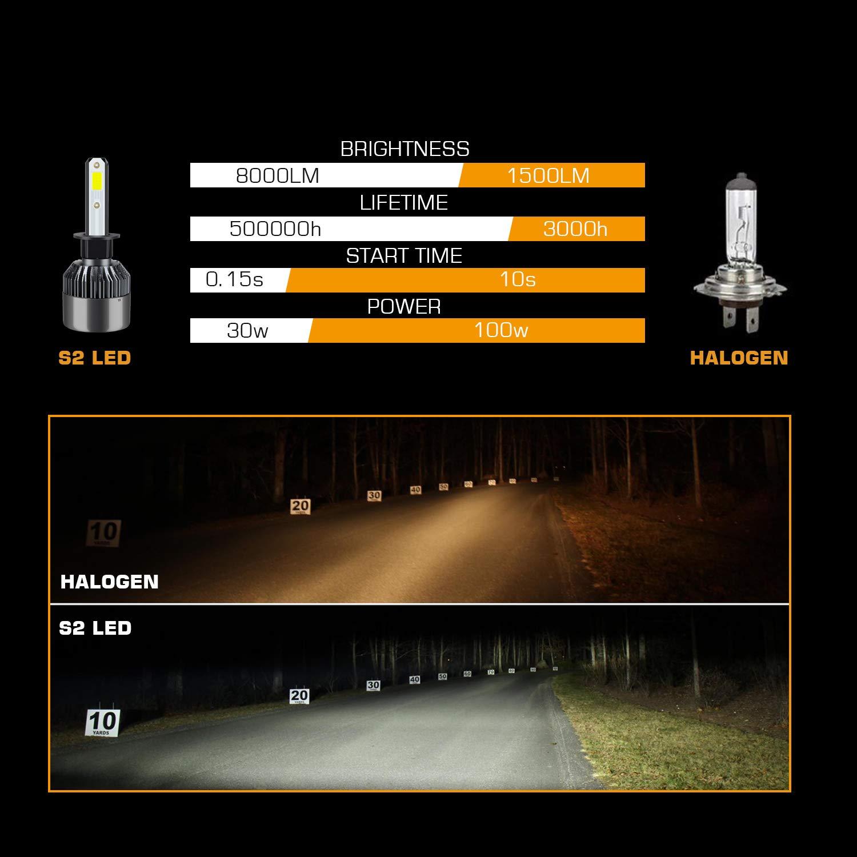 H1 LED Faros Delanteros Bombillas de Coches 8000LM 6000K: Amazon.es: Coche y moto