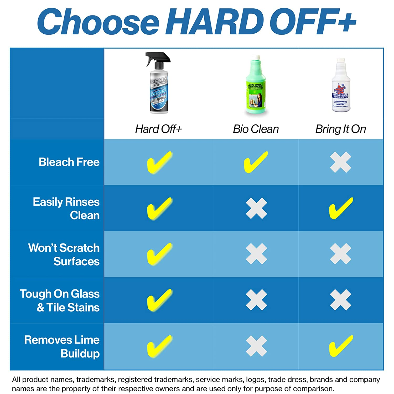 Amazon.com: Hard Off+ Hard Water Stain Remover - Professional Grade ...