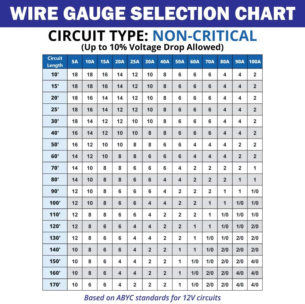 10/3 AWG Triplex AC Marine Wire - Tinned Copper Boat Cable - Made in The USA : Sports & Outdoors