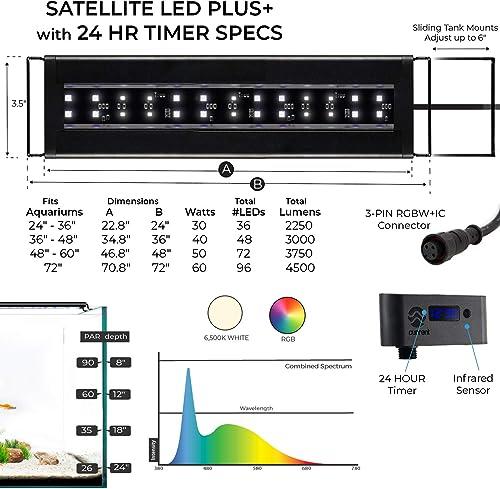 Current USA Satellite Freshwater LED Plus