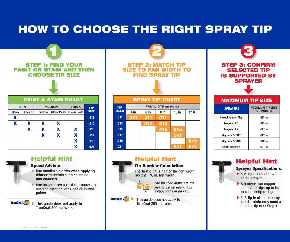 Graco Inc  Graco 221315 Reversible Airless Spray Tip, RAC IV, 315