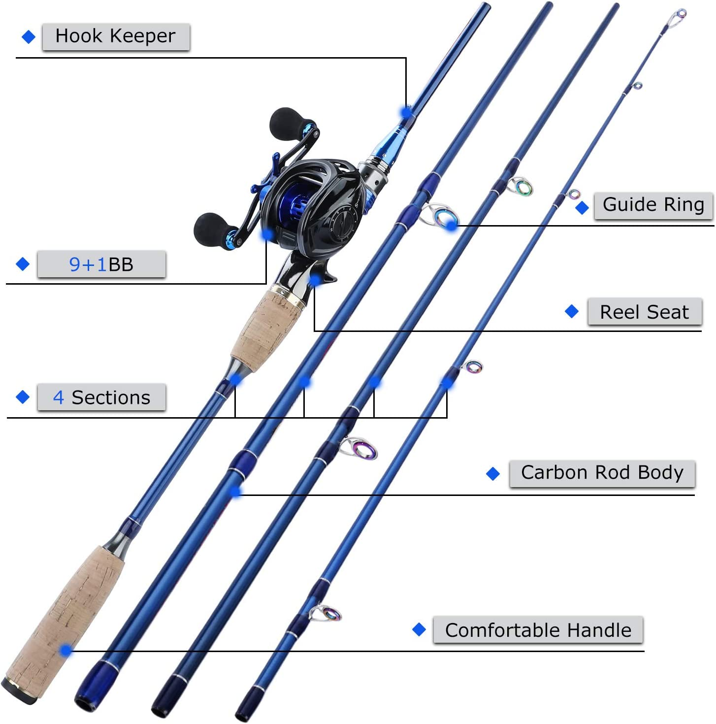 Lightweight Carbon Fiber Fishing Pole and 11+1BB Corrosion Resistant Bearings Fishing Reel-Right Left Hand for Travel 4-Piece Salt Fresh Water Sougayilang Fishing Baitcasting Combos