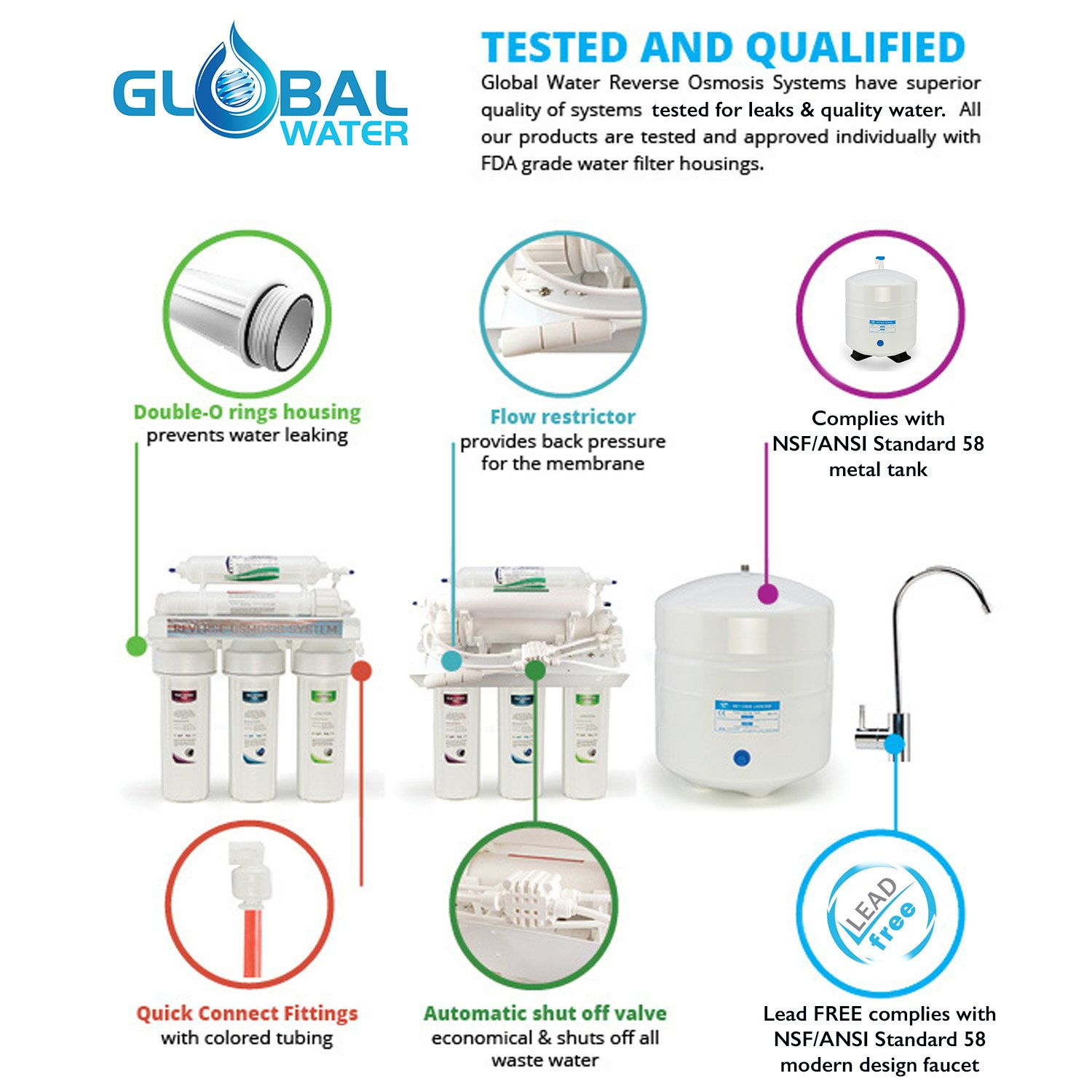 Global Water RO-505 5-Stage Reverse Osmosis System Water Quality ...
