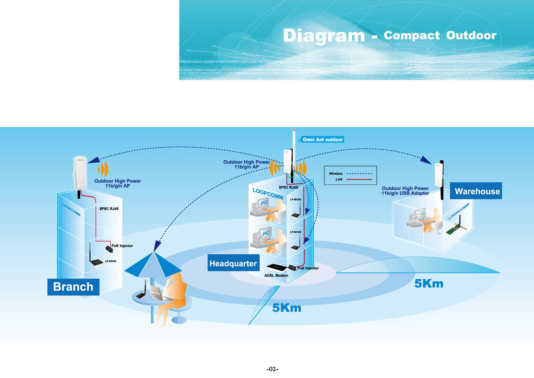 Loopcomm Outdoor 802.11b/g/n Wireless High Power CPE/AP/Router/Clint/Bridge/Repeater (LP-7316K) by Loopcomm (Image #6)