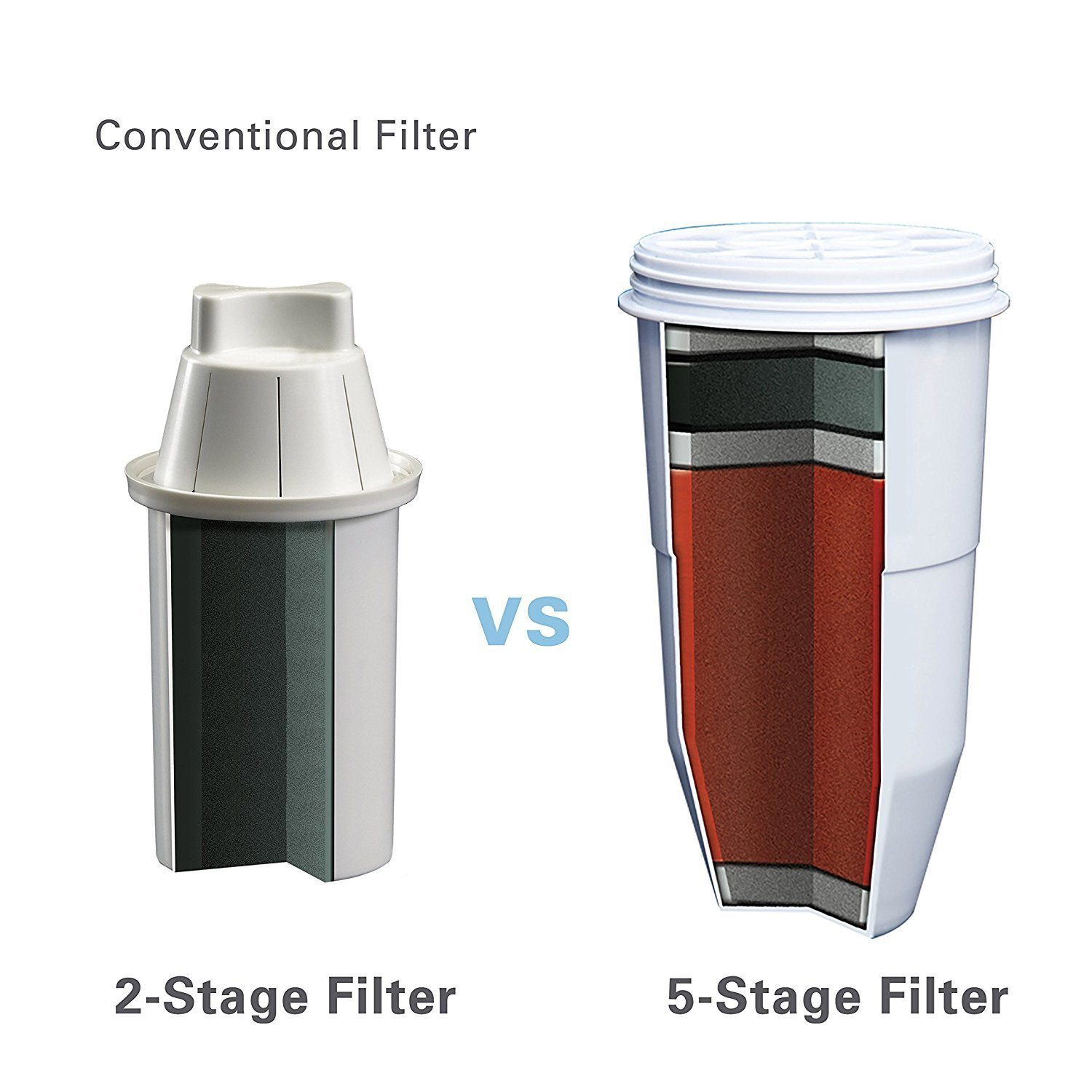 ZeroWater Pitcher 20 Cup Ready Pour Dispenser Water Quality Meter, BPA-Free, NSF Certified to Reduce Lead and Other Heavy Metals