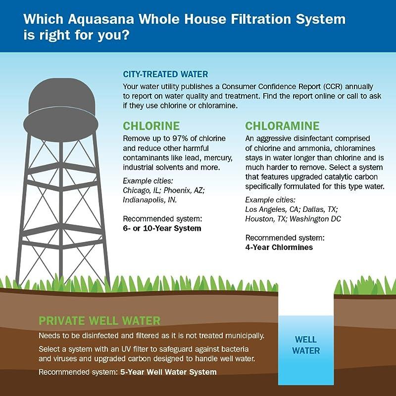 Aquasana EQ-1000 Water Filter Removal