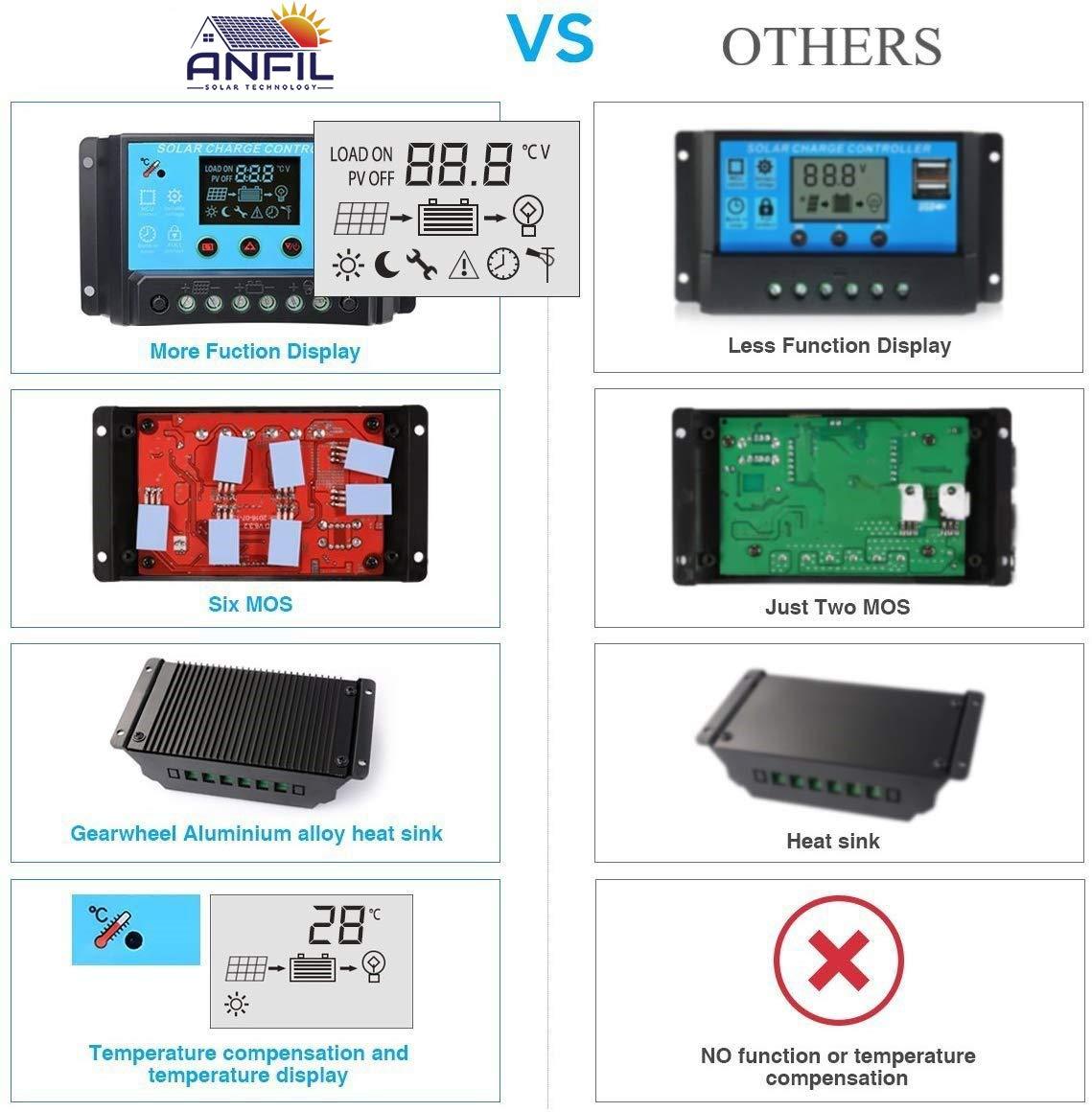Controladores PWM ANFIL Controlador de carga solar PWM 20A 12V/24V ...