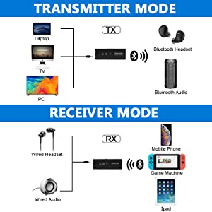 Bluetooth 5.0 Audio Transmitter Receiver, Goojodoq 3 in 1 Portable Bluetooth Adapter, Built-in 300mAh Battery Transmitter and Receiver for PC TV, Wired Speaker and Headphones, Car Stereo Sound System (Color: Black)